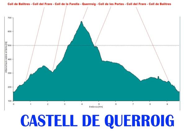 Gráfico de nuestro recorrido ida y vuelta entre el Coll de Belitres, cerca del núcleo de Portbou, y el Castillo de Querroig, en Portbou, Girona, Costa Brava